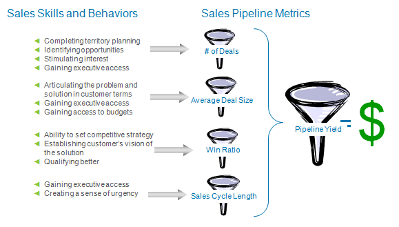 Follow Up to Keith Eades Presentation – How to Measure & Motivate Your Sales Team