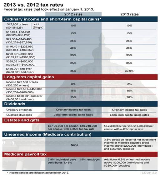 Tax Law Changes – A Recap