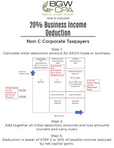Individual Cash Free Tax Benefit - 20% Qualified Business Income Deduction