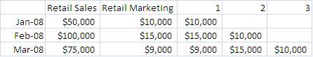 Measure Marketing Return on Investment (ROI) in 6 Easy Steps